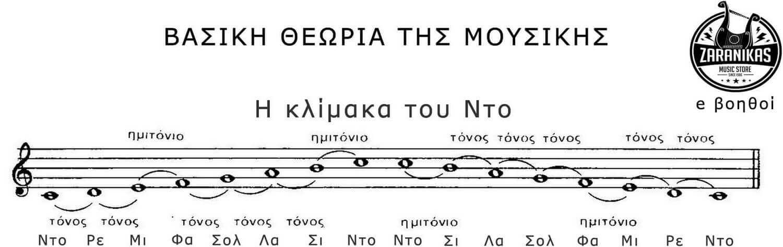Βασική θεωρία για το χόρδισμα των μουσικών οργάνων